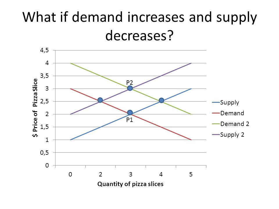 increase and a decrease in supply and demand essay How and why does the demand and supply of a currency increase and decrease there are several reasons a rise in export earnings of a country increases foreign exchange supply  how and why .