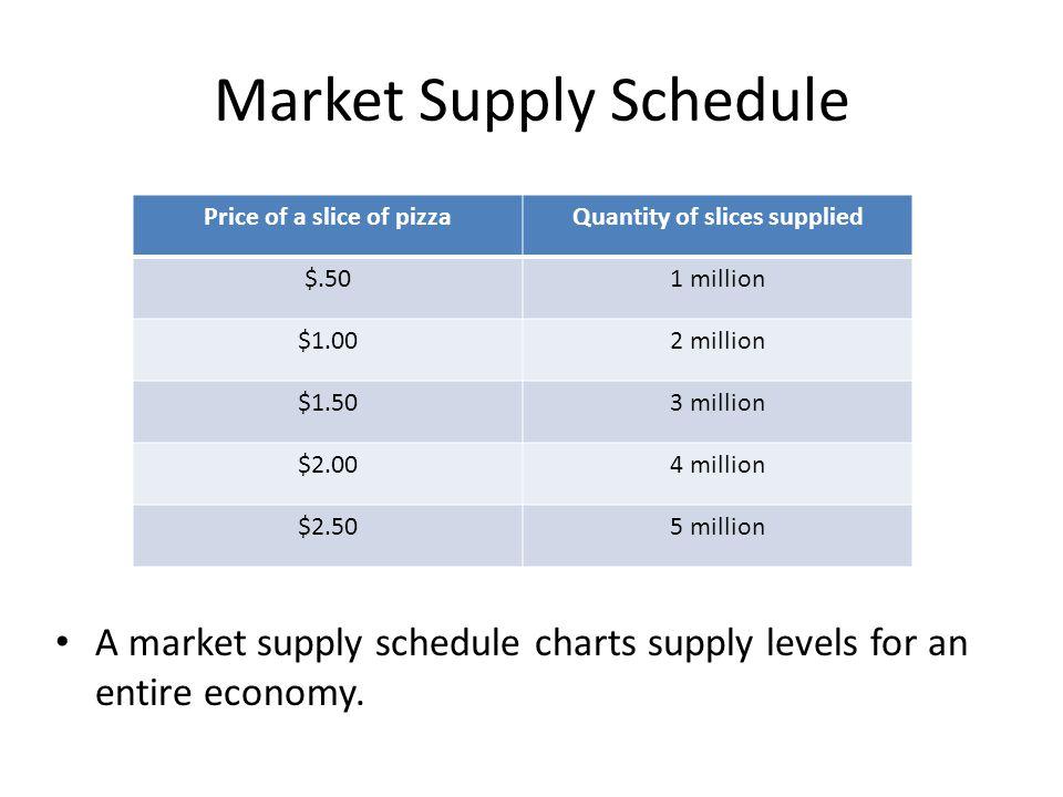 Market Supply Schedule