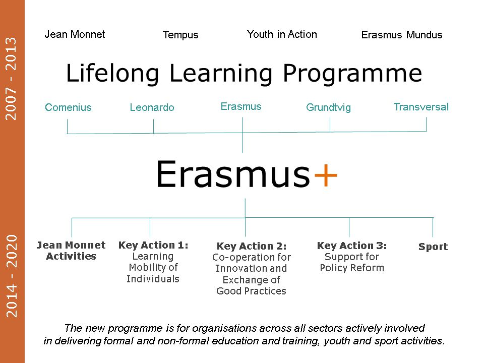 Erasmus+ is 'the new EU programme for education, training, youth and sport'