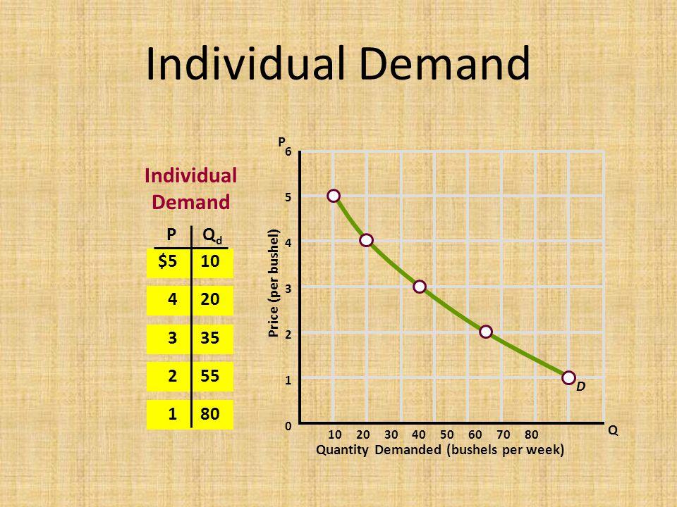 Individual Demand Individual Demand P Qd $5 4 3 2 1 10 20 35 55 80 P