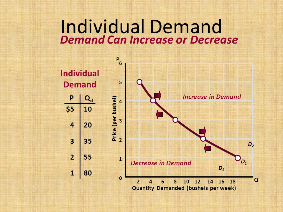 Individual Demand Demand Can Increase or Decrease Individual Demand P