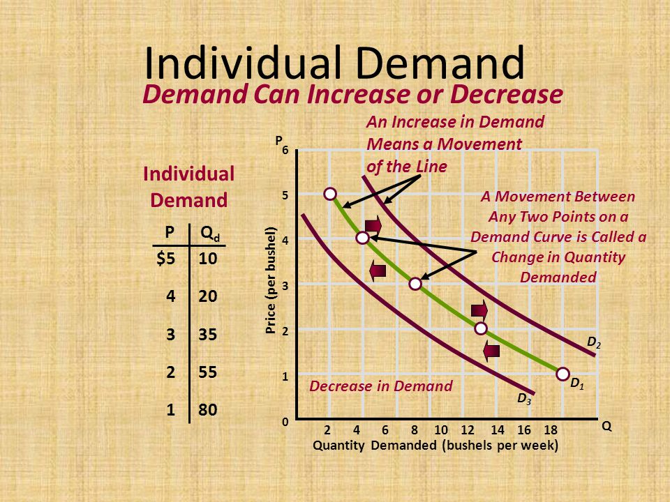 Demand Curve is Called a Change in Quantity