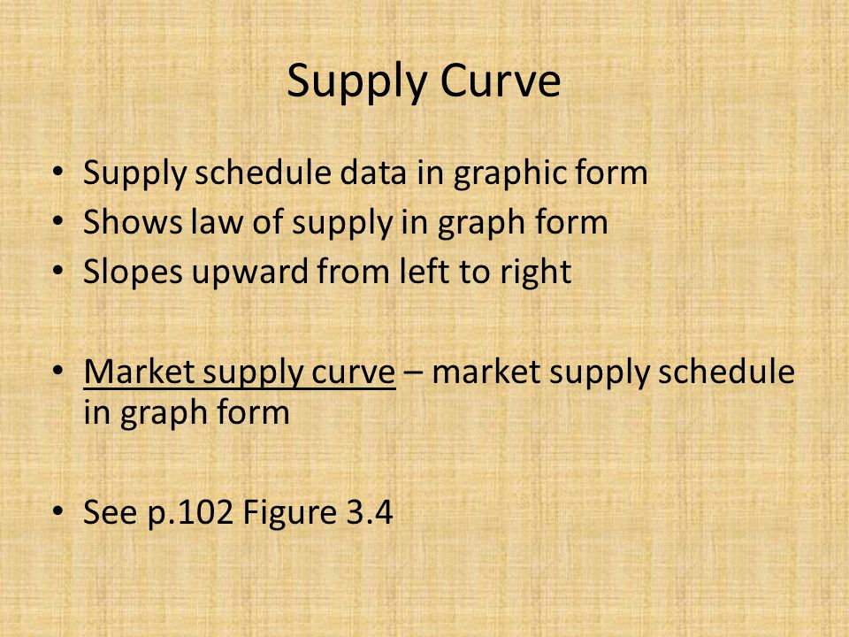 Supply Curve Supply schedule data in graphic form