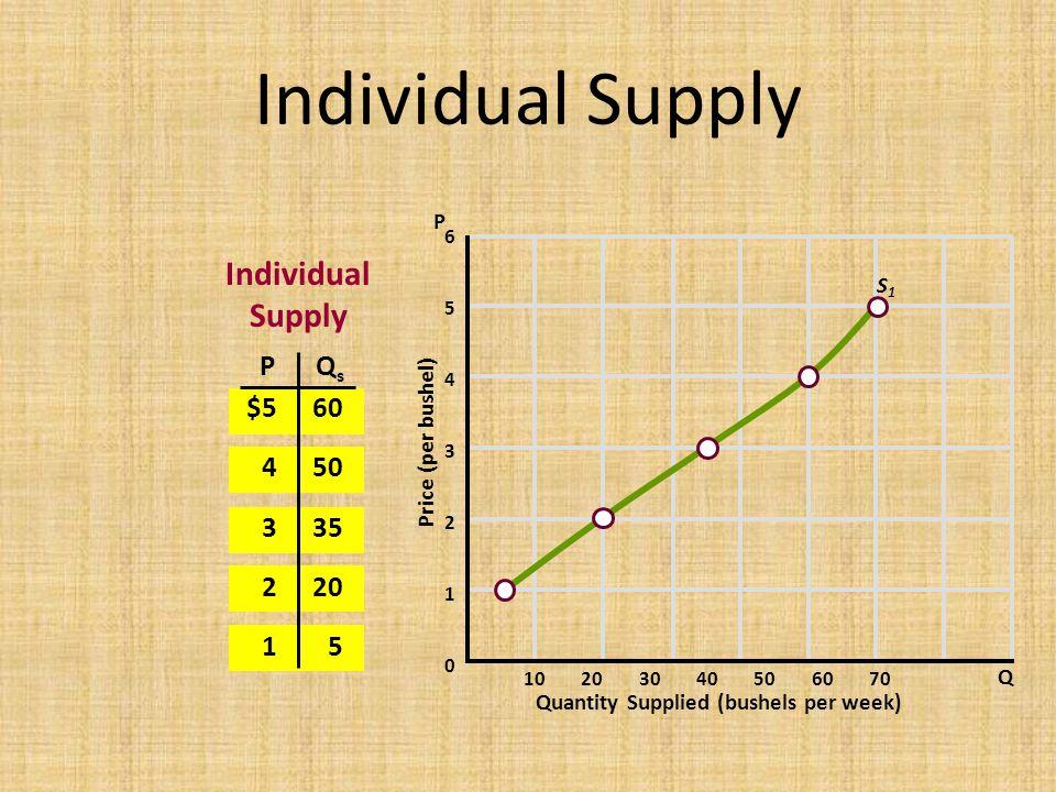 Individual Supply Individual Supply P Qs $5 4 3 2 1 60 50 35 20 5 P S1