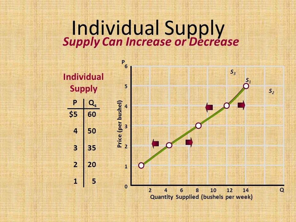 Individual Supply Supply Can Increase or Decrease Individual Supply P
