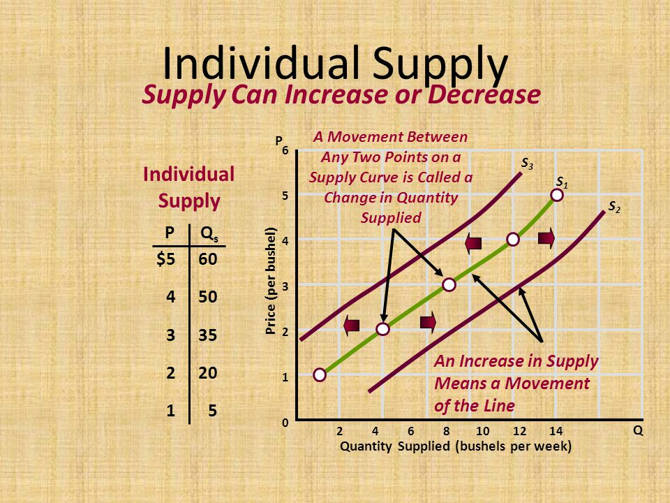 Supply Curve is Called a Change in Quantity