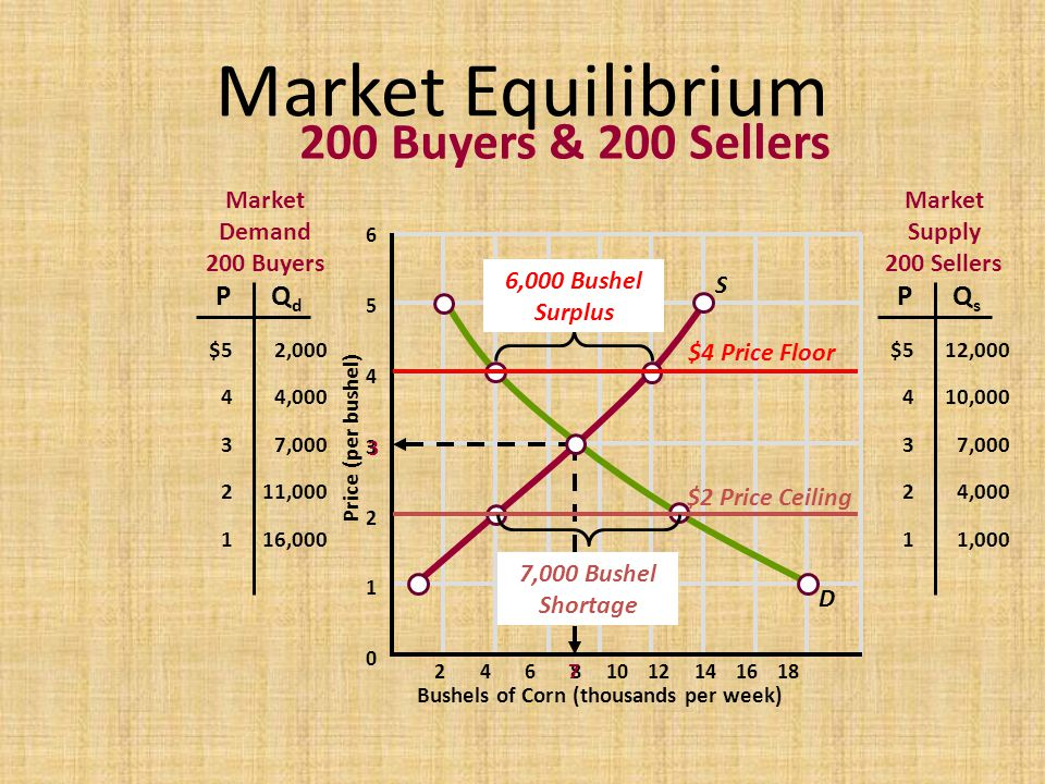 Market Equilibrium 200 Buyers & 200 Sellers P Qd P Qs Market Demand