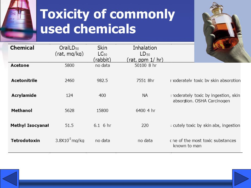 Toxicity of commonly used chemicals
