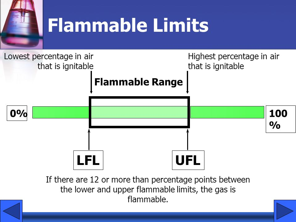 Flammable Limits LFL UFL Flammable Range 0% 100%
