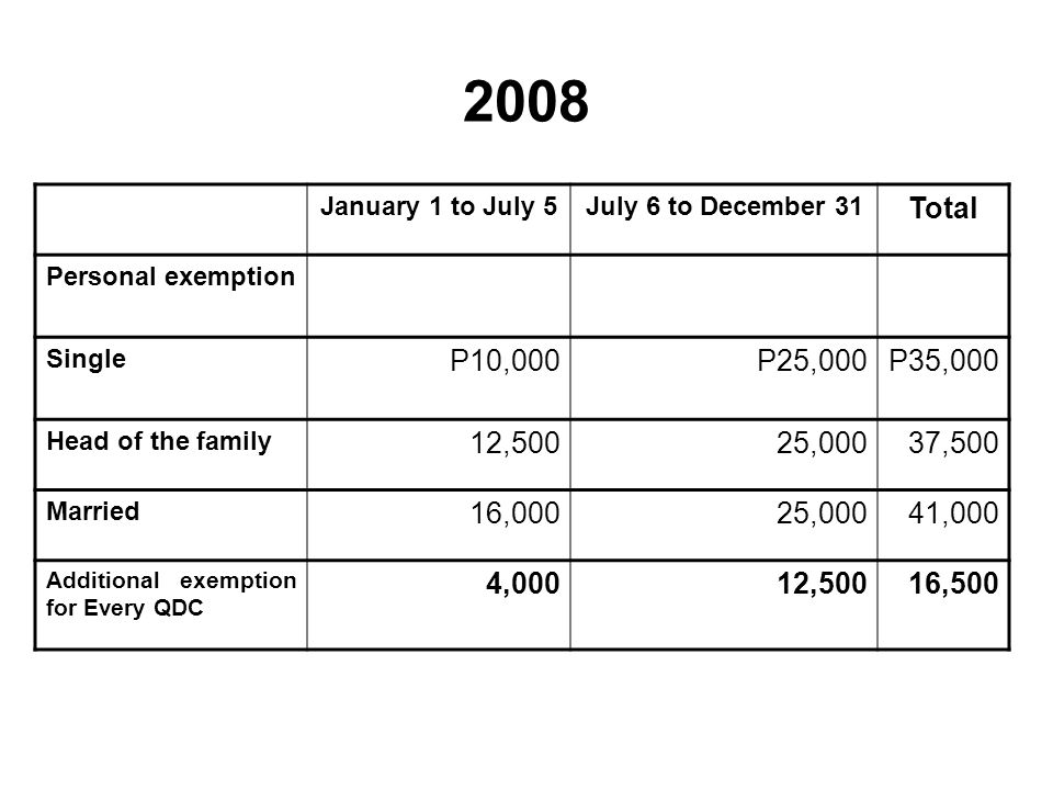 2008 January 1 to July 5. July 6 to December 31. Total. Personal exemption. Single. P10,000. P25,000.