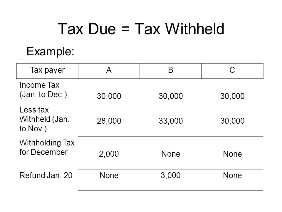 Tax Due = Tax Withheld Example: Tax payer A B C