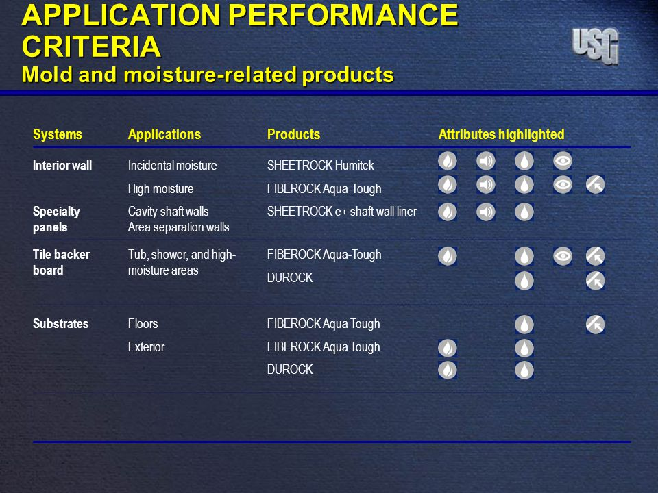 APPLICATION PERFORMANCE CRITERIA Mold and moisture-related products