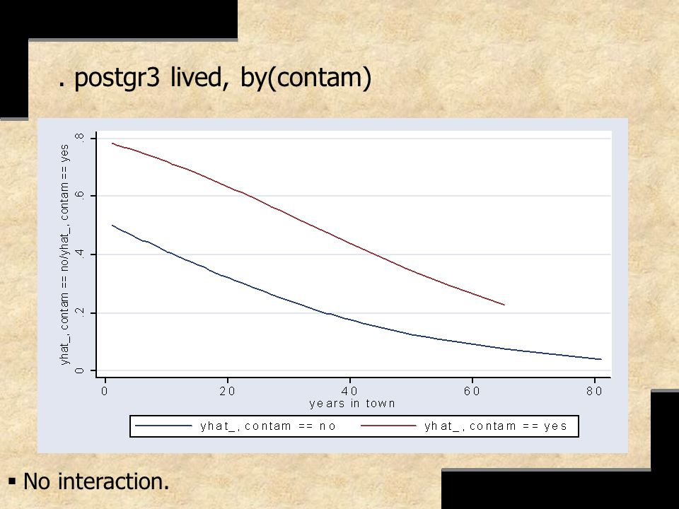 . postgr3 lived, by(contam)