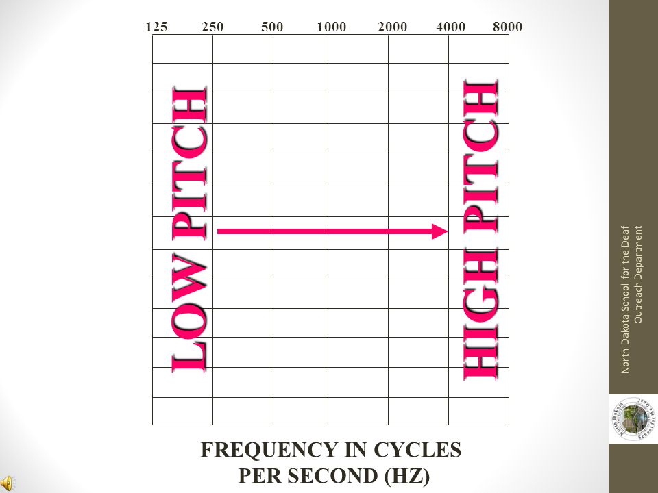 HIGH PITCH LOW PITCH FREQUENCY IN CYCLES PER SECOND (HZ) 125 250 500
