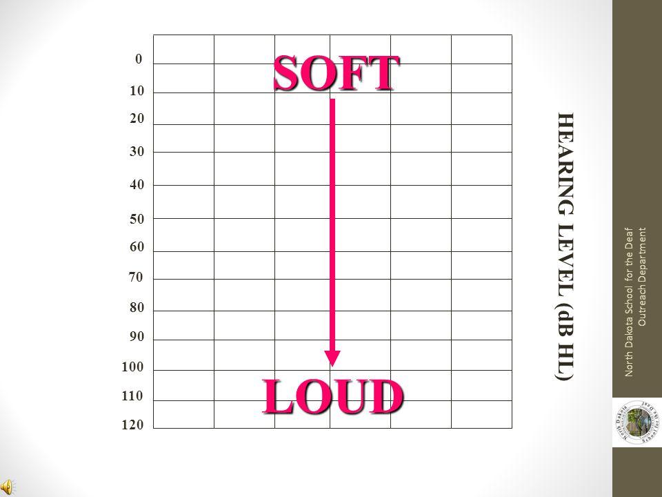 SOFT LOUD HEARING LEVEL (dB HL) 10 20 30 40 50 60 70 80 90 100 110 120