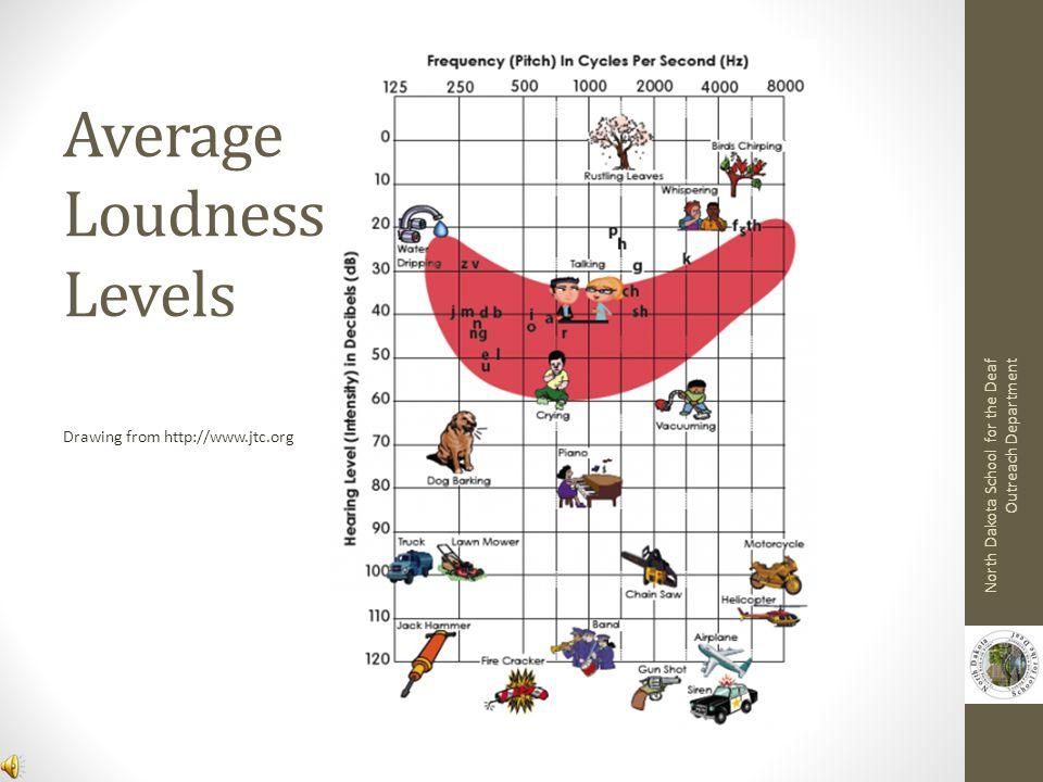 Average Loudness Levels