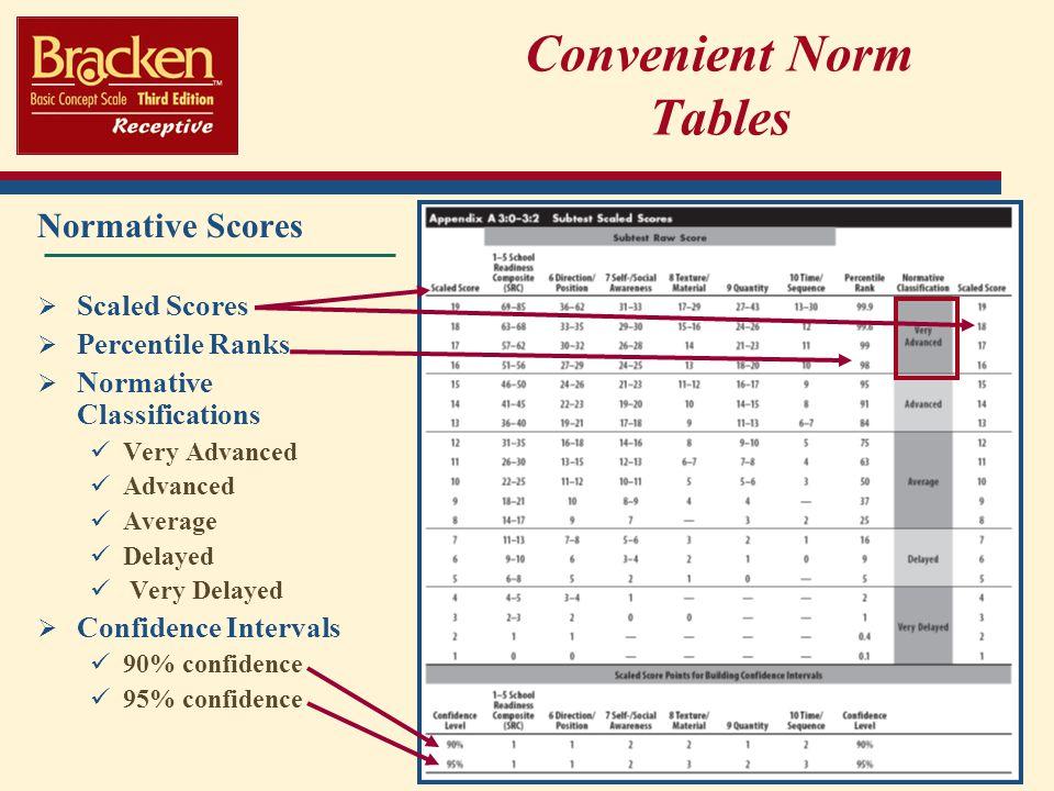 Convenient Norm Tables
