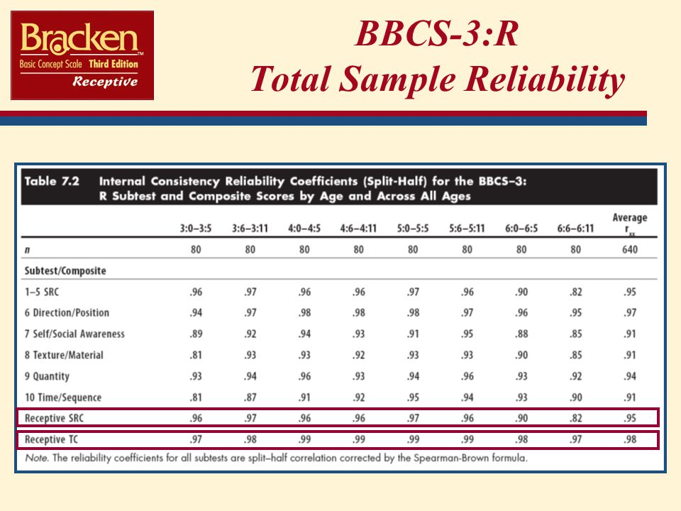 BBCS-3:R Total Sample Reliability
