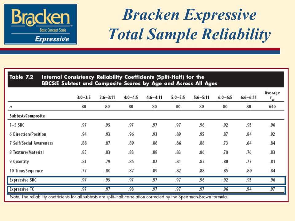 Bracken Expressive Total Sample Reliability