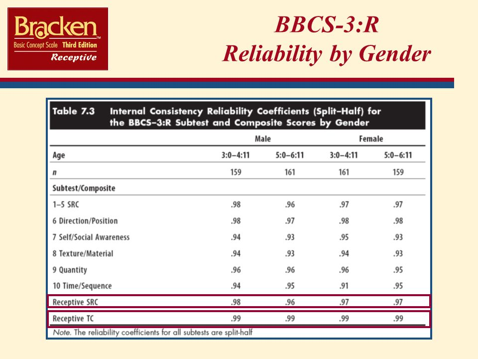 BBCS-3:R Reliability by Gender