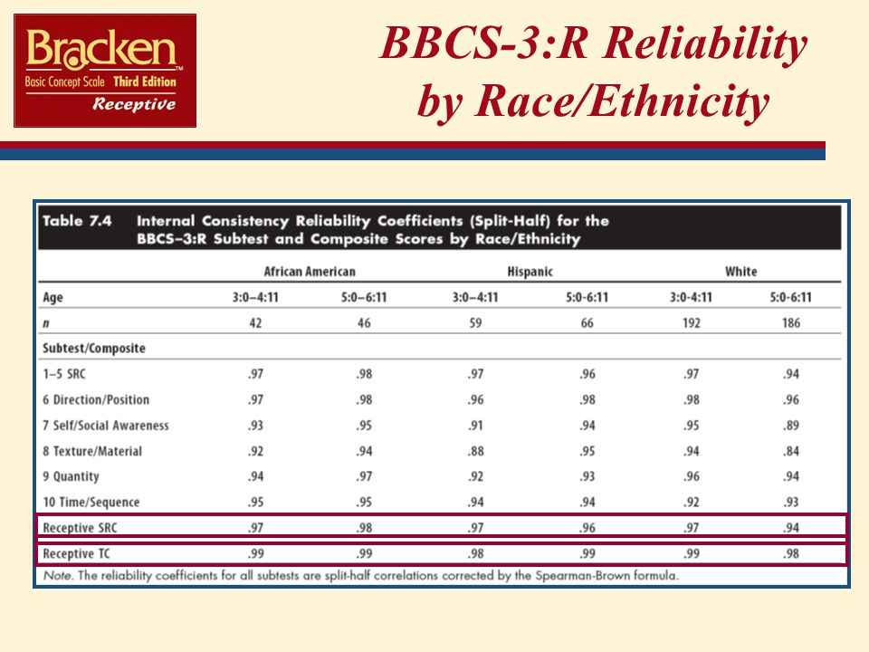 BBCS-3:R Reliability by Race/Ethnicity