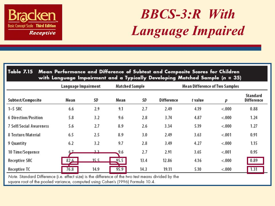BBCS-3:R With Language Impaired