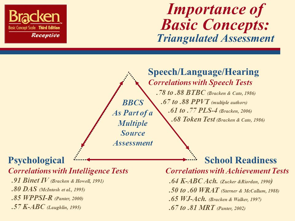 Importance of Basic Concepts: Triangulated Assessment
