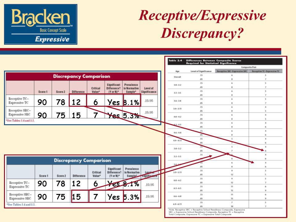 Receptive/Expressive Discrepancy