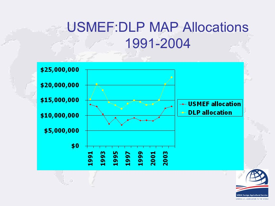 USMEF:DLP MAP Allocations 1991-2004