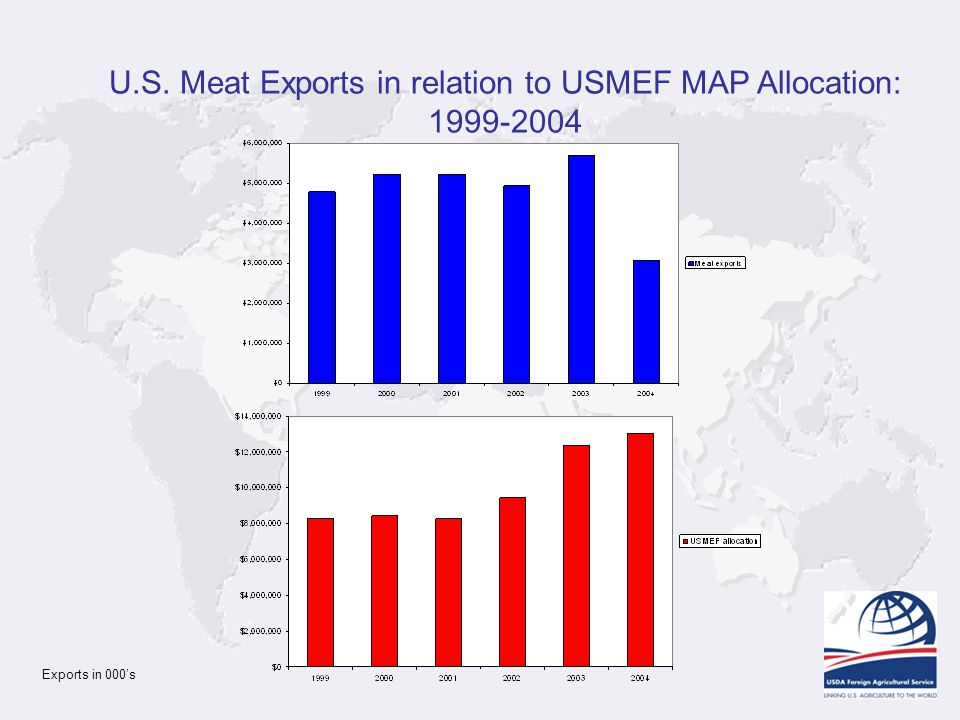 U.S. Meat Exports in relation to USMEF MAP Allocation: 1999-2004