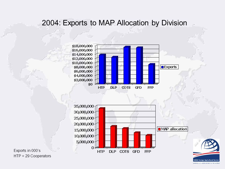 2004: Exports to MAP Allocation by Division