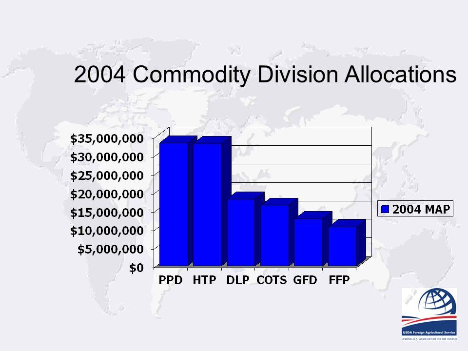 2004 Commodity Division Allocations