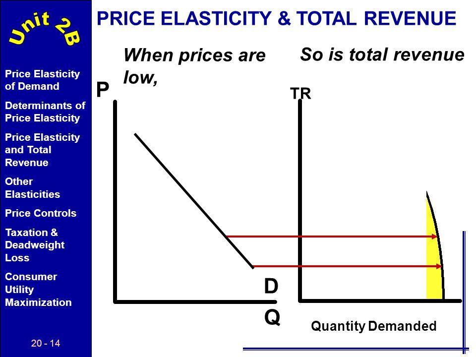 P D Q PRICE ELASTICITY & TOTAL REVENUE When prices are low,