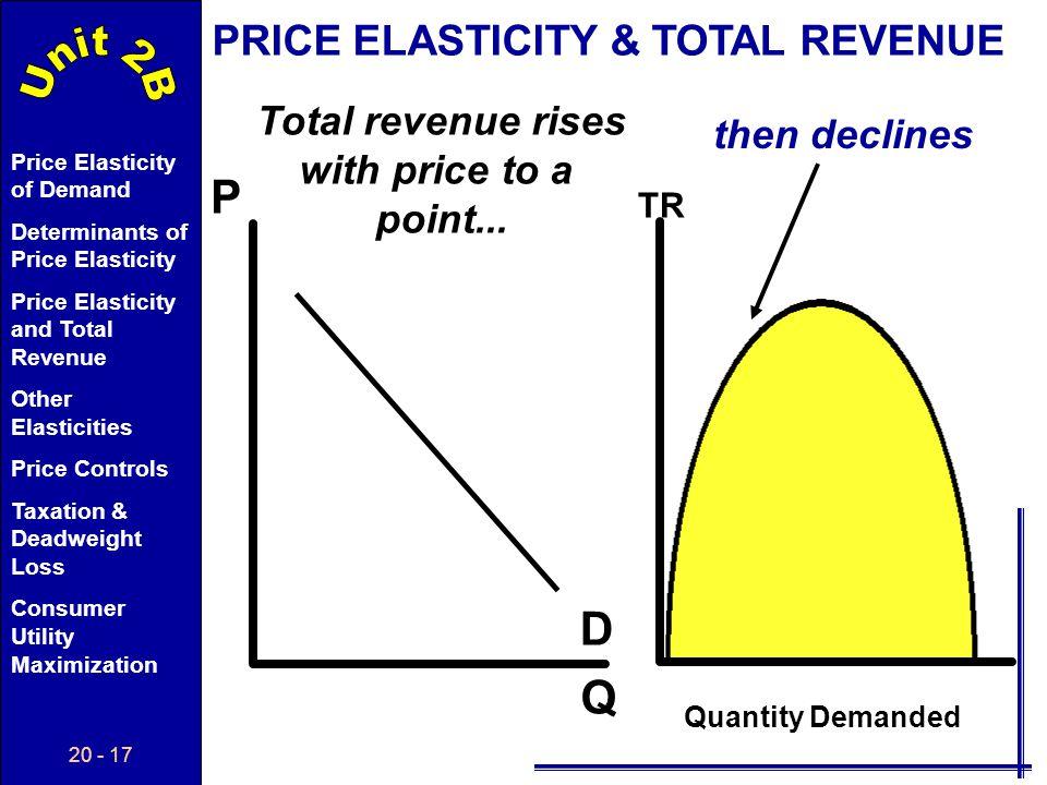 P D Q PRICE ELASTICITY & TOTAL REVENUE Total revenue rises