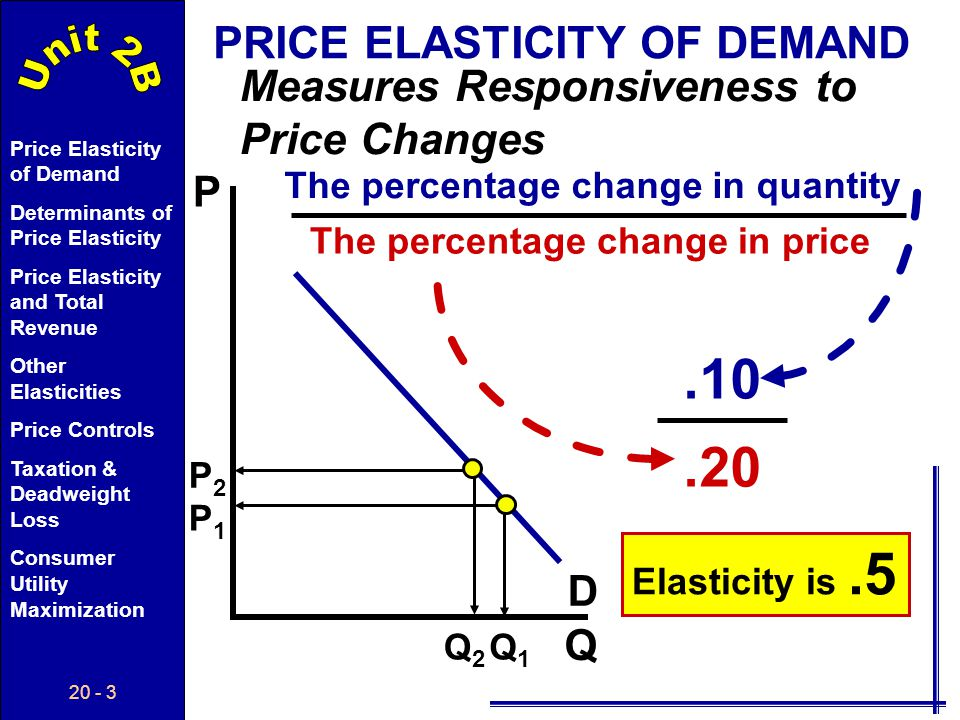 .10 .20 PRICE ELASTICITY OF DEMAND