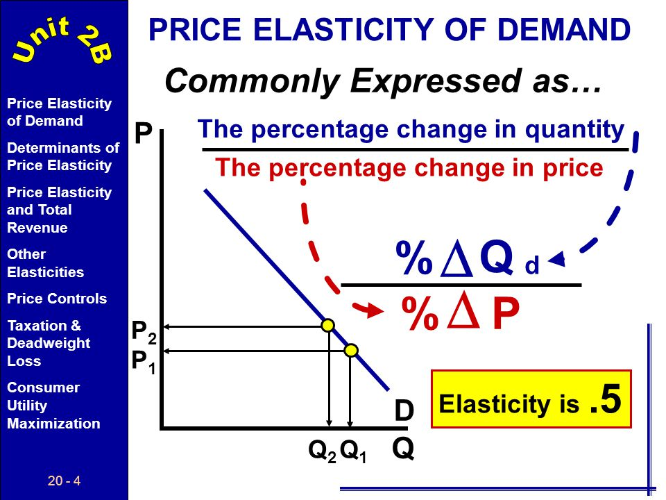  % Q % P Commonly Expressed as… PRICE ELASTICITY OF DEMAND P D Q
