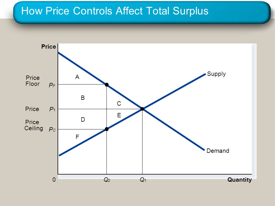 How Price Controls Affect Total Surplus