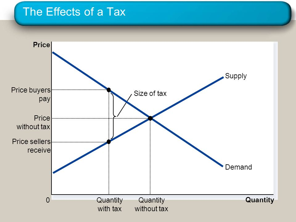 The Effects of a Tax Price Demand Supply Price buyers pay