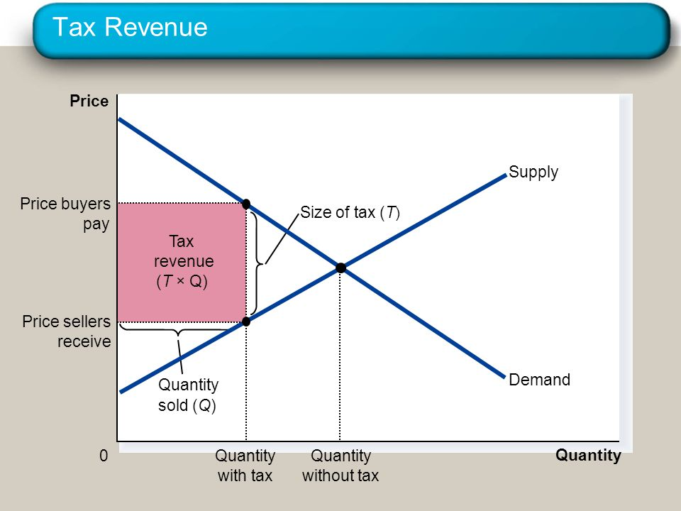 Tax Revenue Price Demand Supply Quantity with tax Price buyers pay