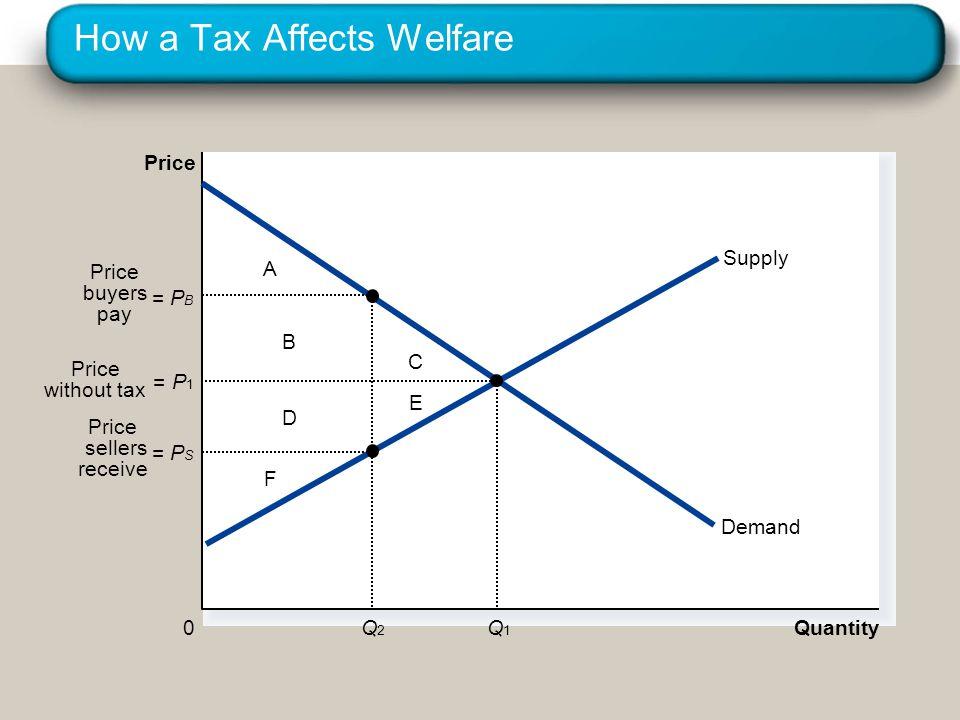 How a Tax Affects Welfare