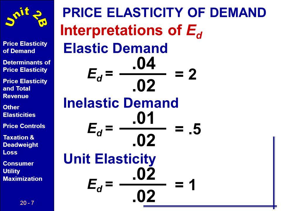 .04 .02 .01 .02 .02 = 2 = .5 = 1 Interpretations of Ed Elastic Demand