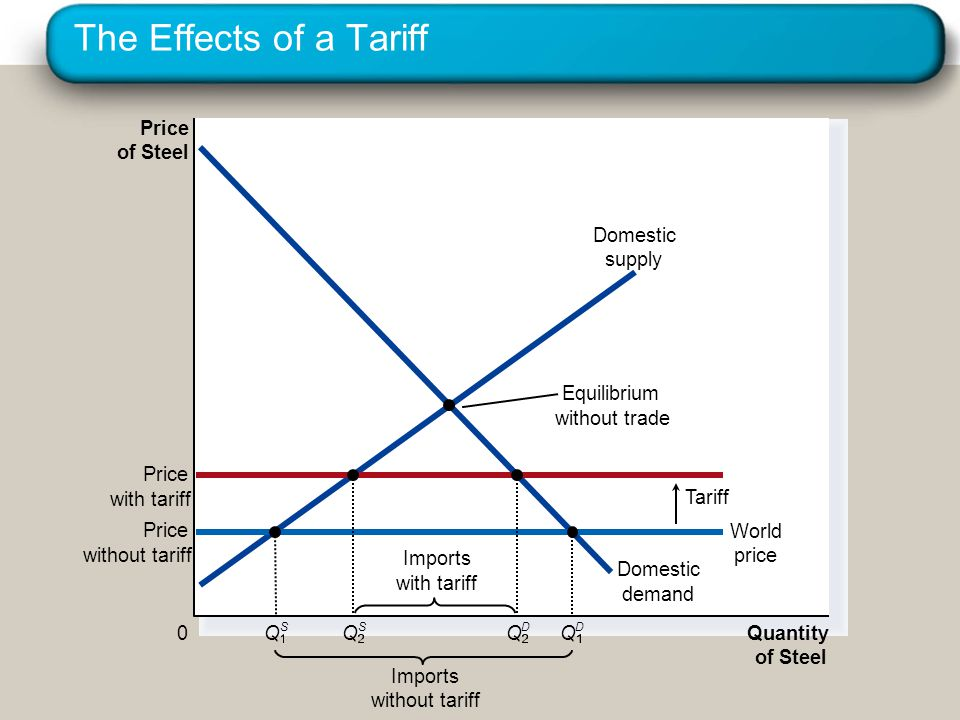 The Effects of a Tariff Price of Steel Domestic demand Domestic supply