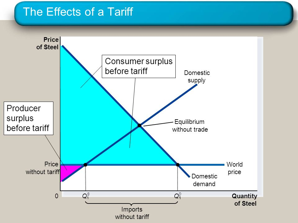 The Effects of a Tariff Consumer surplus before tariff