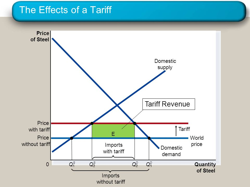 The Effects of a Tariff Tariff Revenue Price of Steel Domestic demand