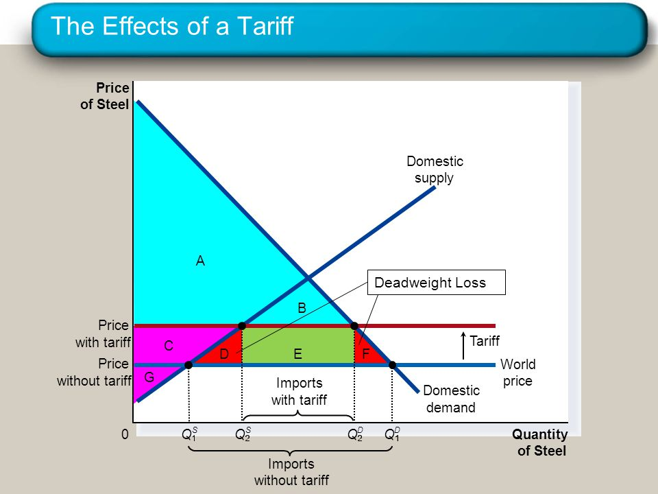 The Effects of a Tariff Deadweight Loss Price of Steel A Domestic