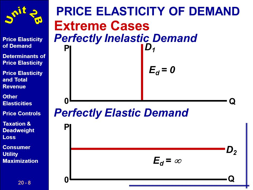 Extreme Cases PRICE ELASTICITY OF DEMAND Perfectly Inelastic Demand