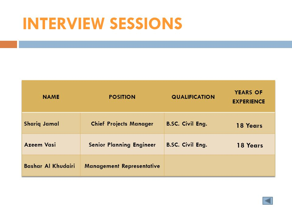 INTERVIEW SESSIONS 18 Years 18 Years NAME POSITION QUALIFICATION