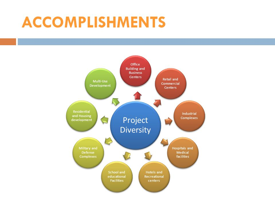 ACCOMPLISHMENTS Project Diversity. Office Building and Business Centers. Retail and Commercial Centers.