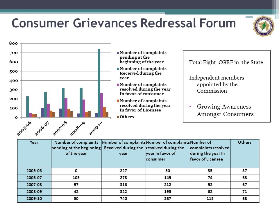 Consumer Grievances Redressal Forum