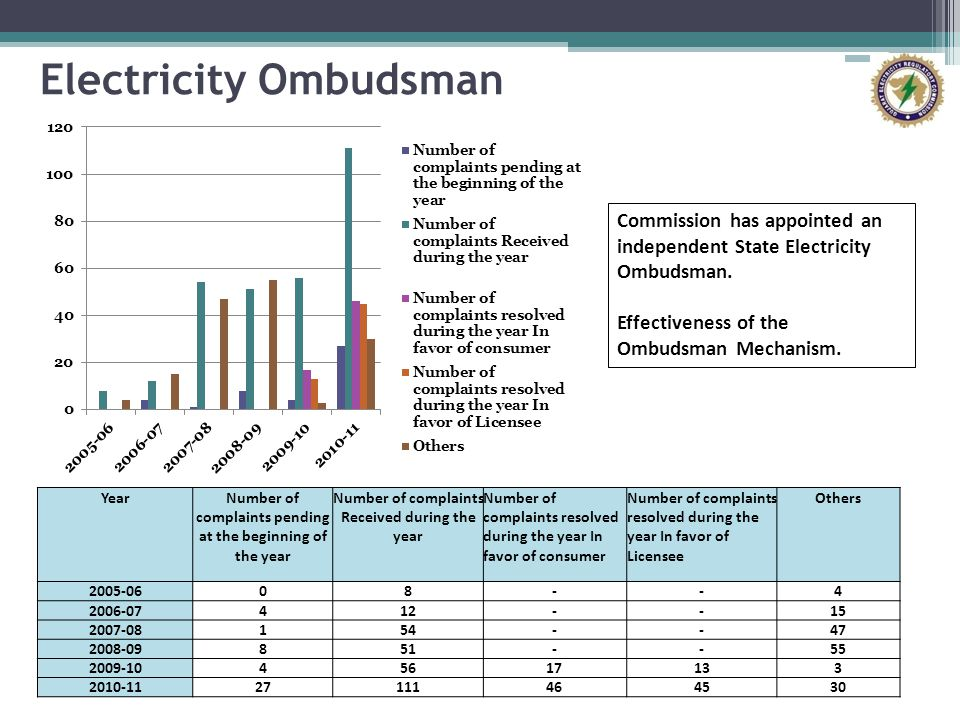Electricity Ombudsman
